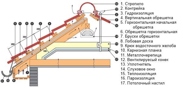 Топ - 9 советов для крепления металлочерепицы