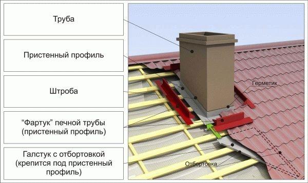 последовательность утепления крыши