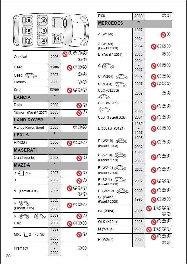 таблица авто крепления 3