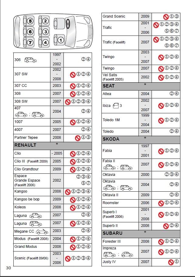 таблица авто крепления 5