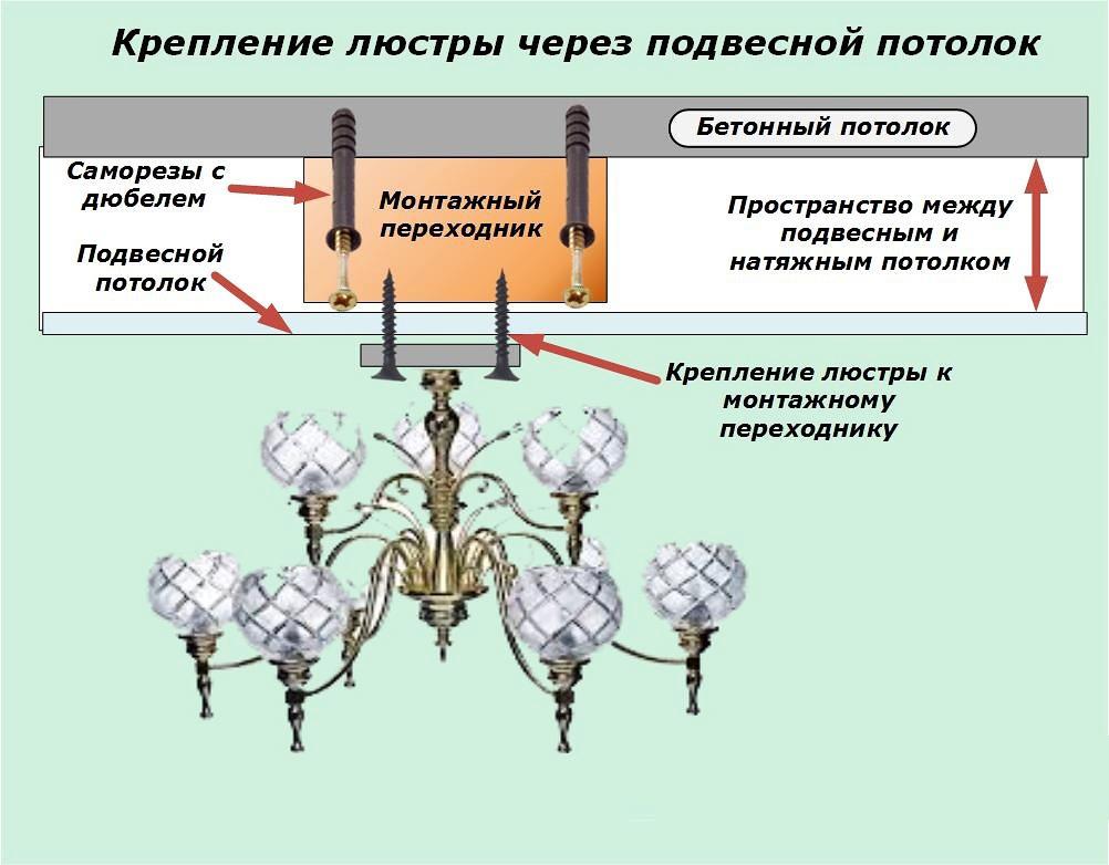 Схема крепления для подвесного потолка