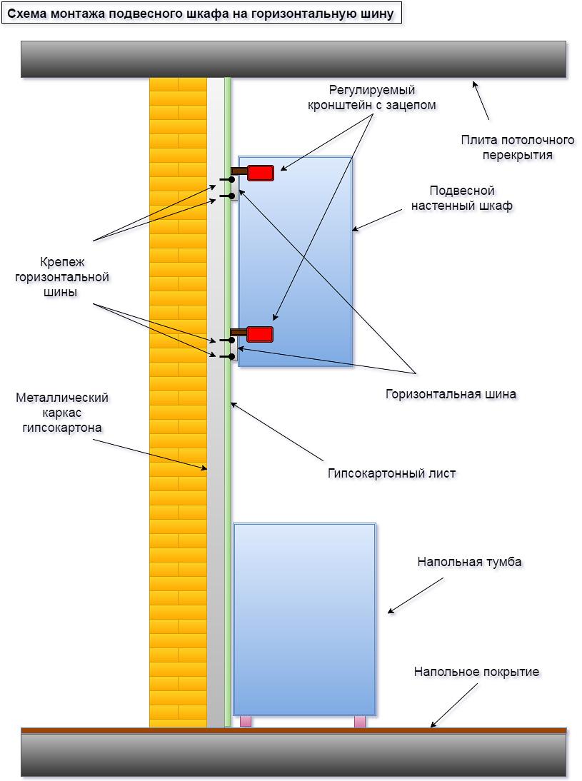 Схема установки кухонных шкафов на ГКЛ