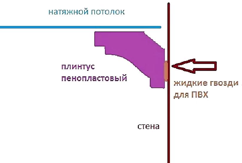 Схема крепления плинтуса к натяжному потолку