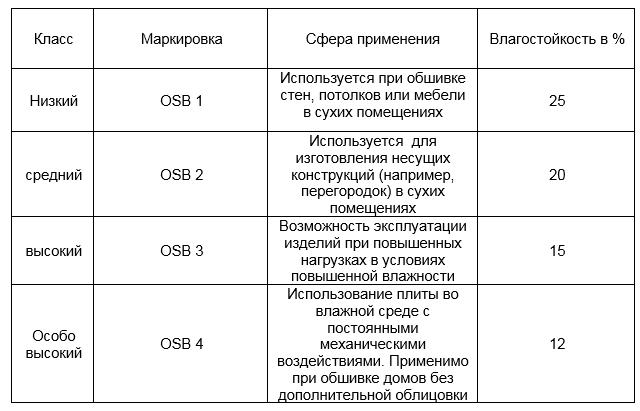 Особенности крепления ОСБ: назначение и область применения