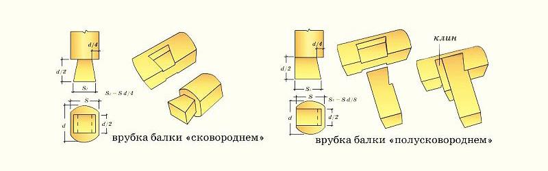 Схема соединения сковороднем и полусковороднем