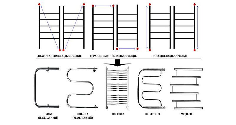 Разновидности полотенцесушителей и видов подключений