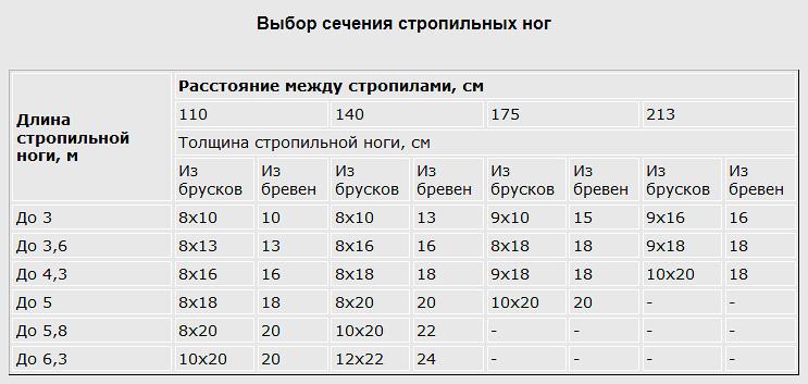 Таблица расчета сечения стропильных ног