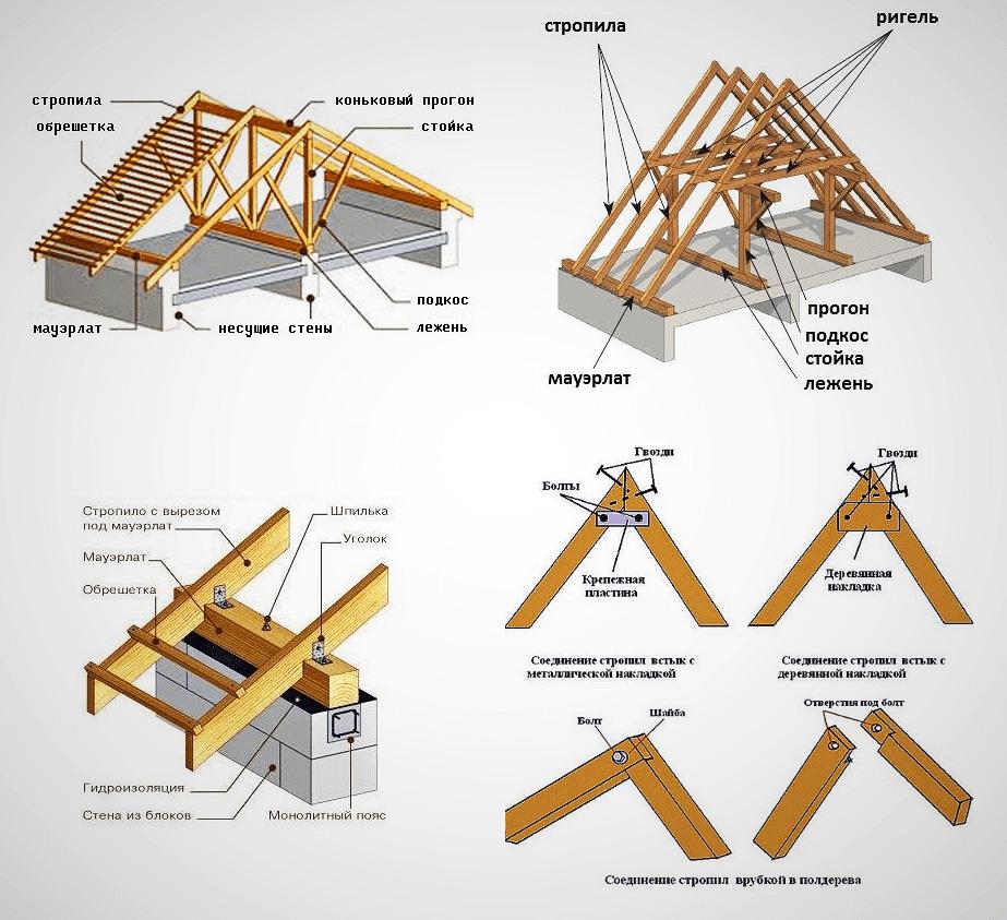 Схема расположения стропильных элементов каркаса крыши