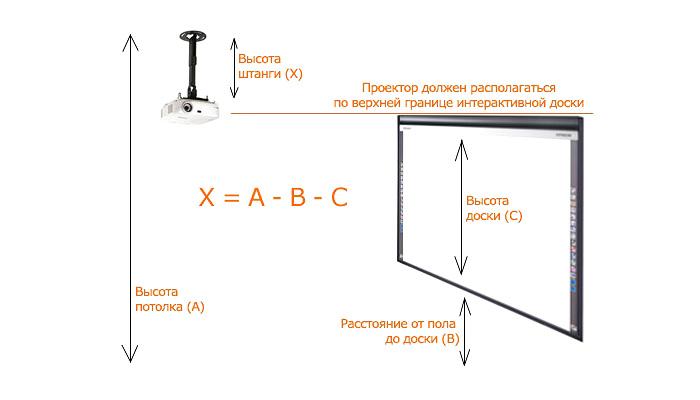 Правила установки проектора и крепления