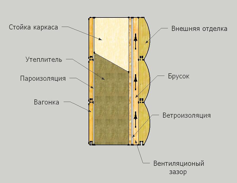 Пирог стен каркасного дома