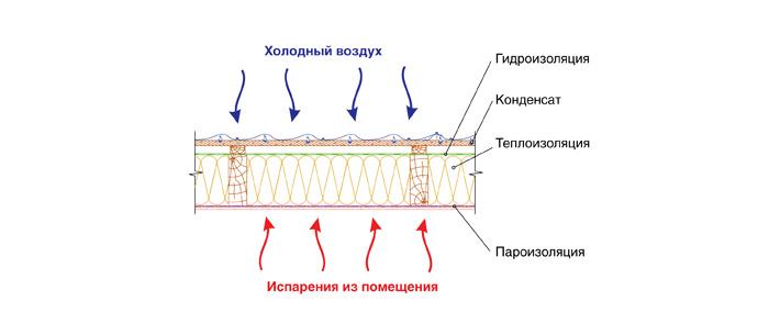 Пирог каркасного строения с пароизоляцией