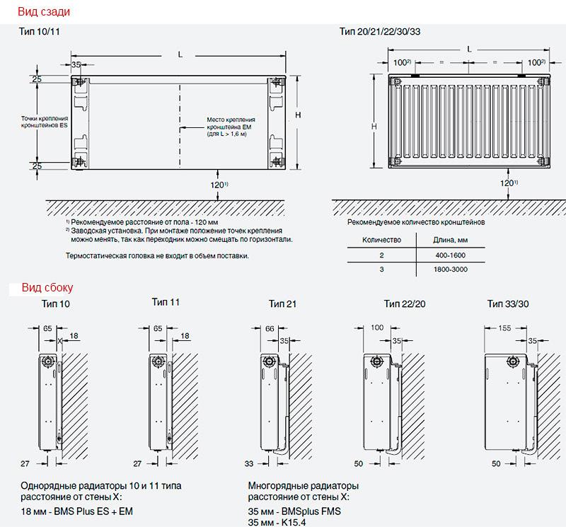 Варианты расположения радиаторов