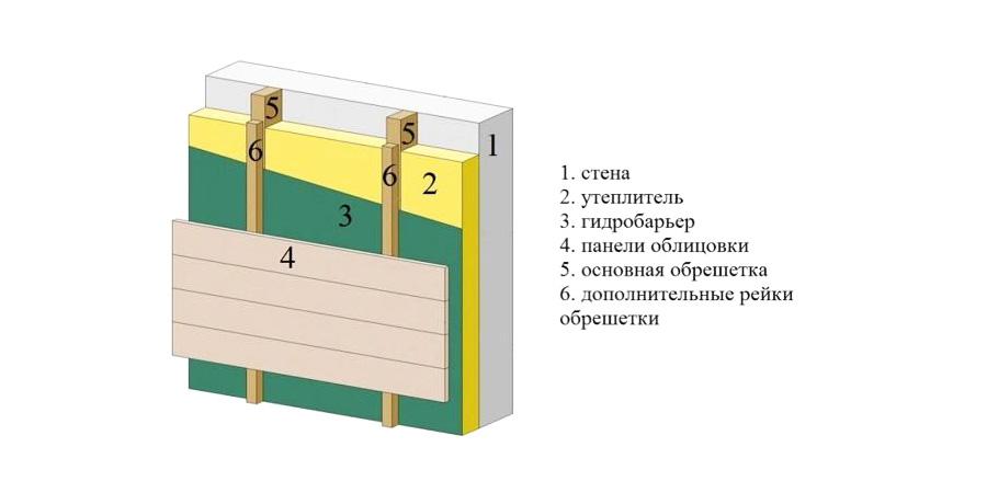 Схема монтажа на стену с утеплителем