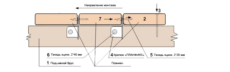 Принцип монтажа с помощью планфикса