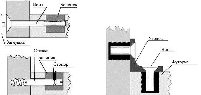 Соединение стяжками и эксцентриками в мебели