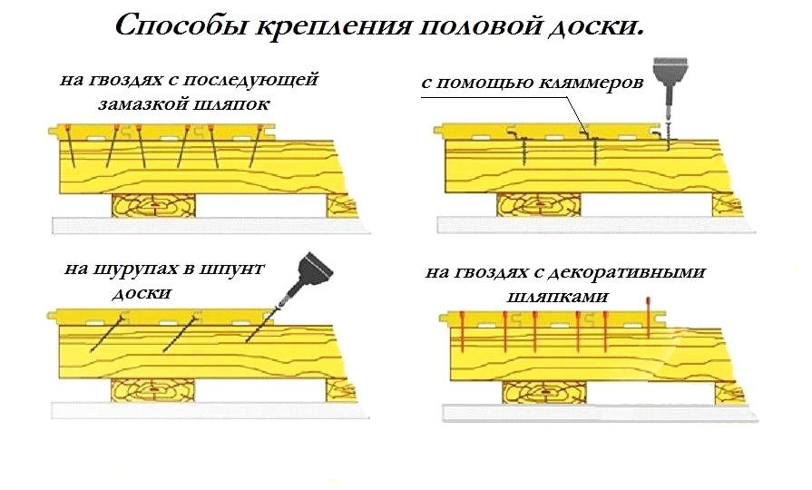 Схема закрепления гвоздями