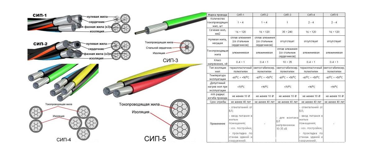 Разновидности кабеля СИП