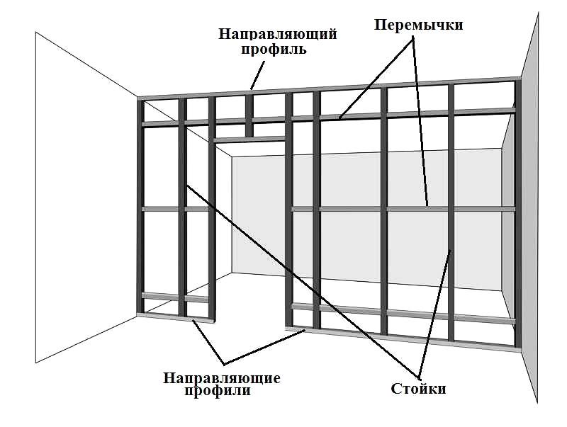 Схема каркаса для перегородки