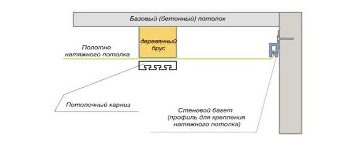 Схема установки держателя на натяжной потолок