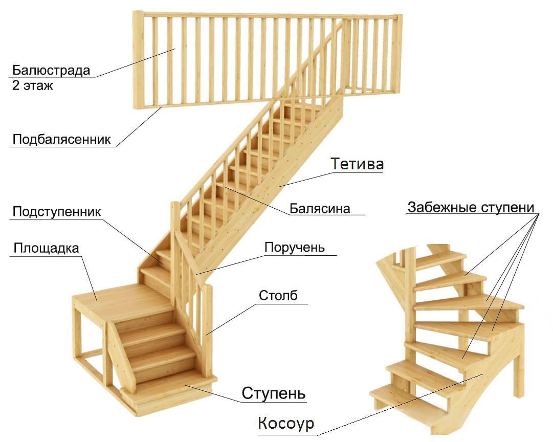 Средства и способы закрепления балясин и столбов на лестнице