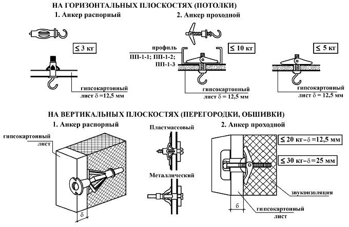 Варианты креплений для гипсокартонных поверхностей
