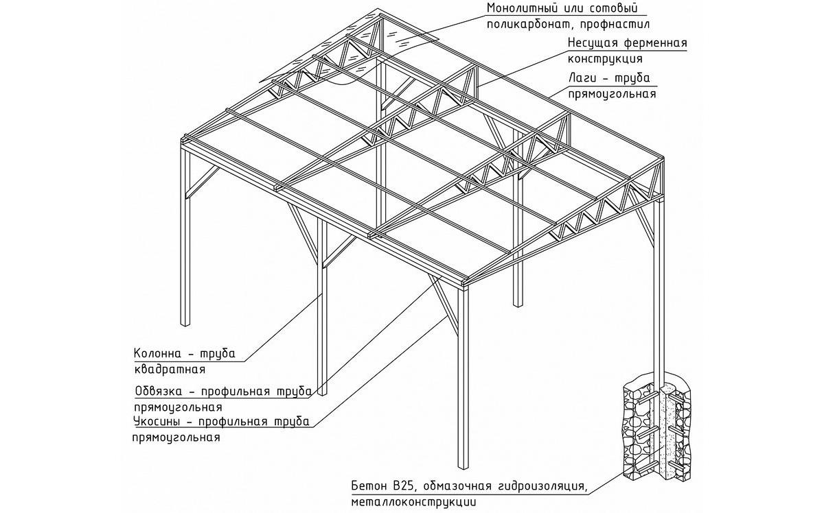 Схема металлического навеса