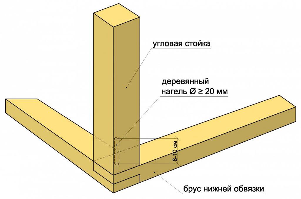 Монтаж угловых стоек с помощью нагелей