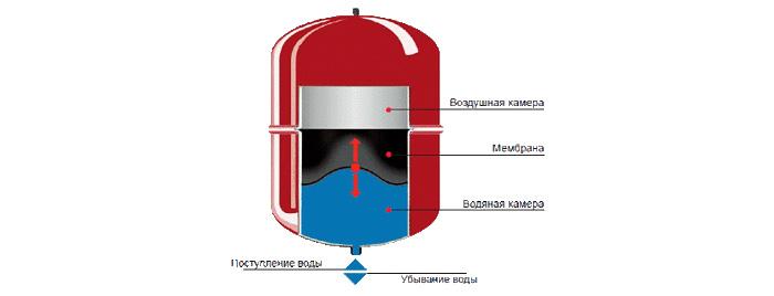 Схема устройства расширительного бака отопления