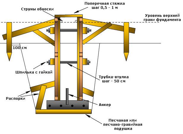 Схема сборки деревянной опалубки