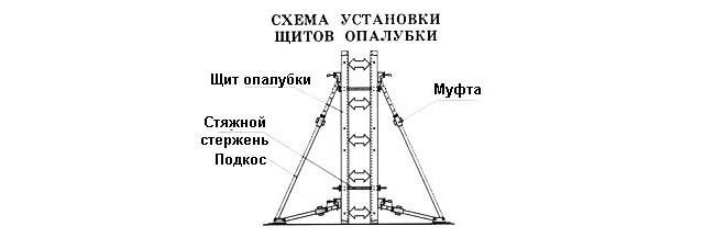 Схема сборки металлической опалубки