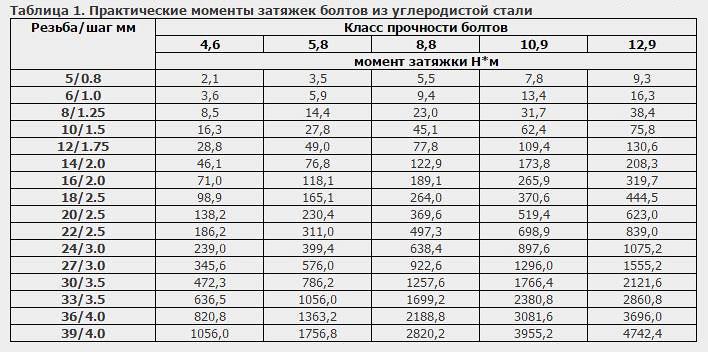Таблица моментов затяжки по классам прочности