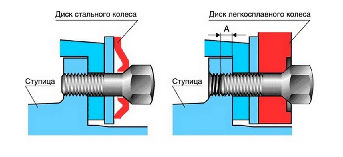 Особенности крепления стальных и литых дисков