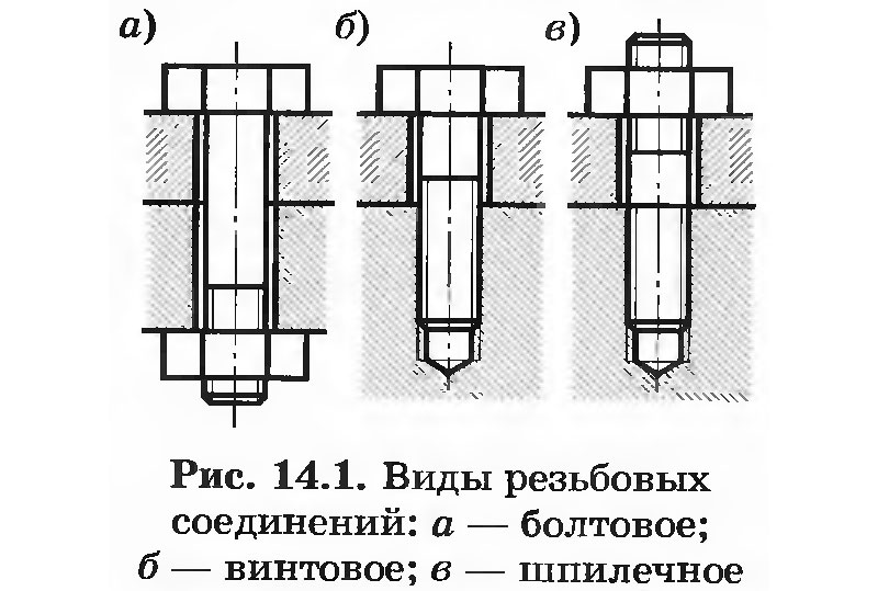Виды резьбовых соединений