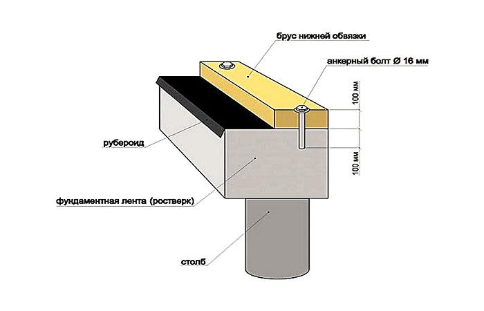 Схема установки болтов