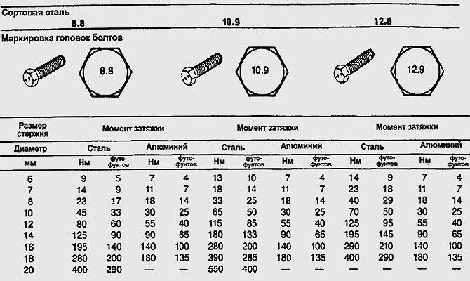 Моменты затяжки для разных типов крепежа