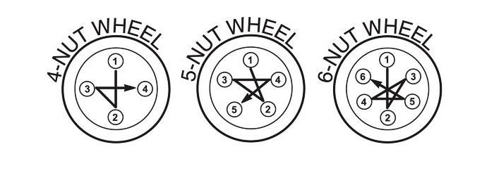 Порядок затяжки колесных болтов и гаек