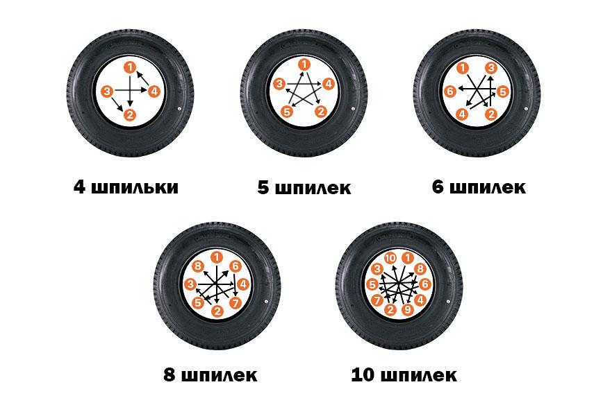 Схема затяжки болтов в зависимости от их количества
